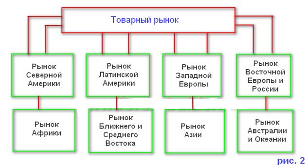 Классификация товарного рынка по географическим показателям.